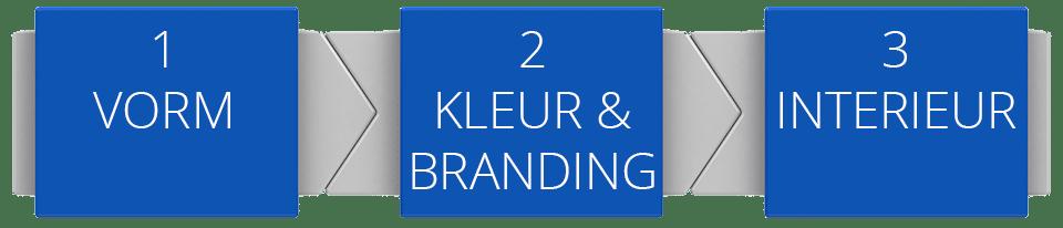 Standbouw in 3 eenvoudige stappen 1 Vorm 2 Kleur & Branding 3 Interieur